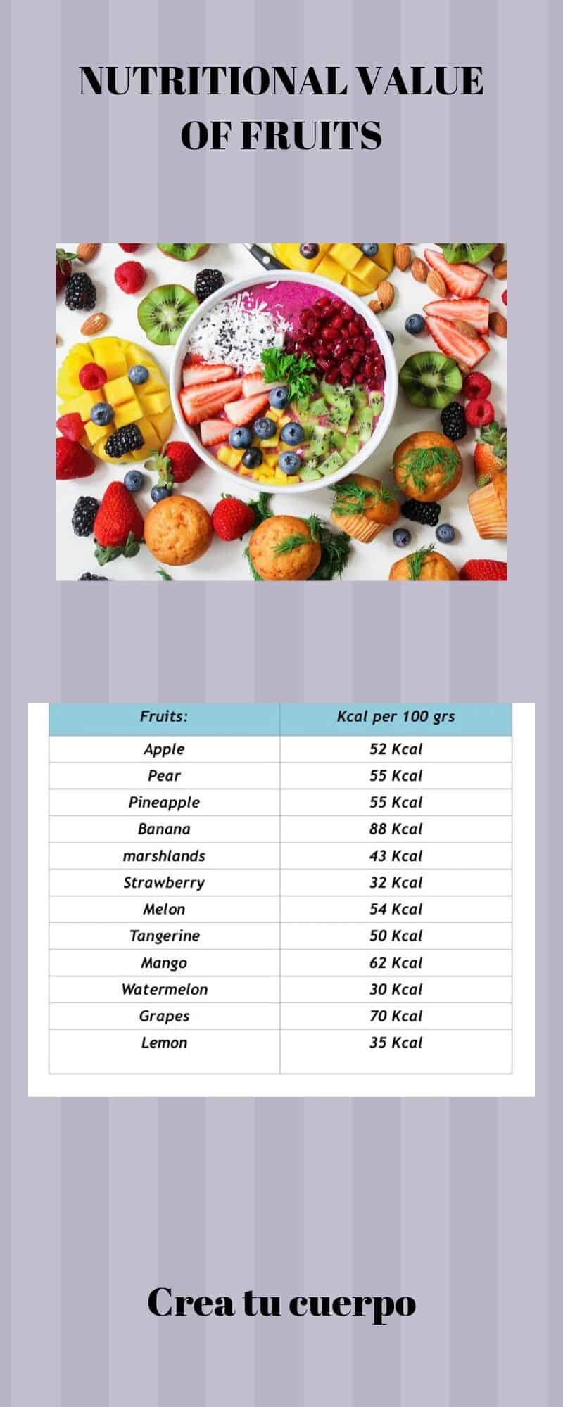 Graphics of calories from fruiste