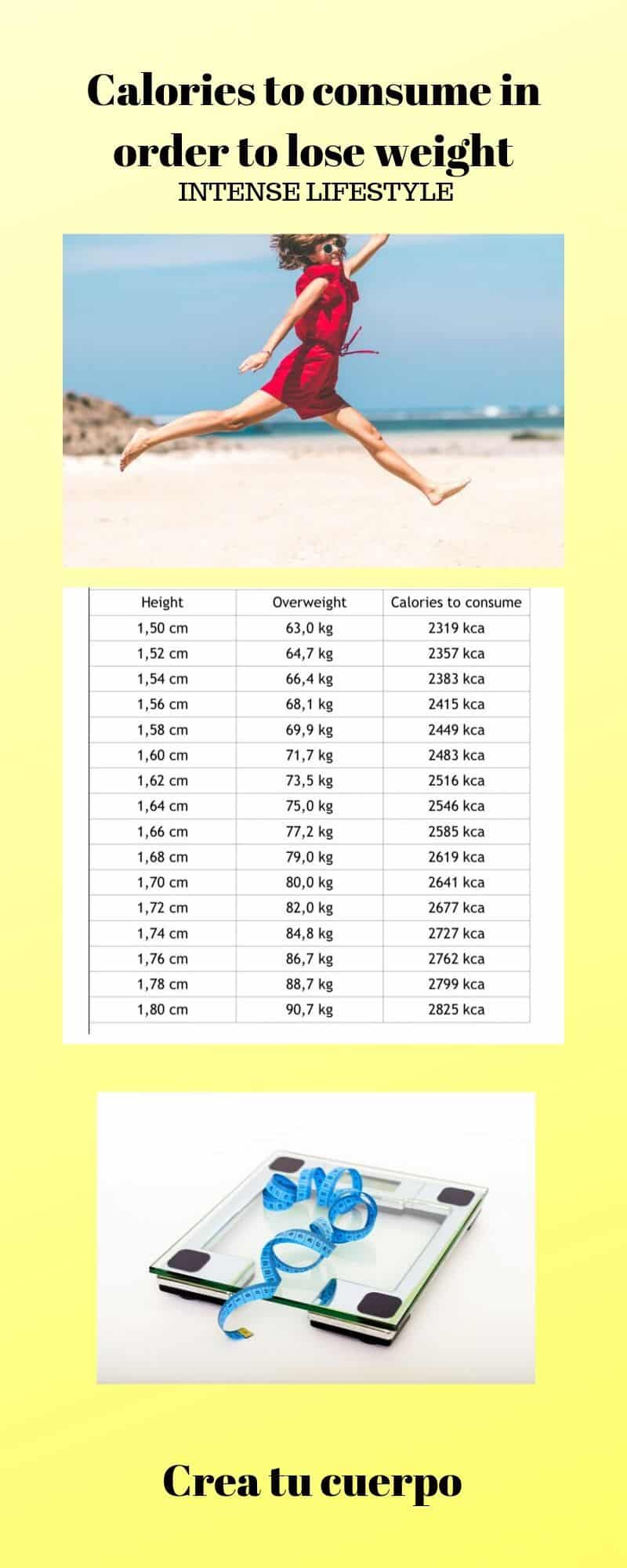 calories to lose in order to lose Weight if you have an intense lifestyle