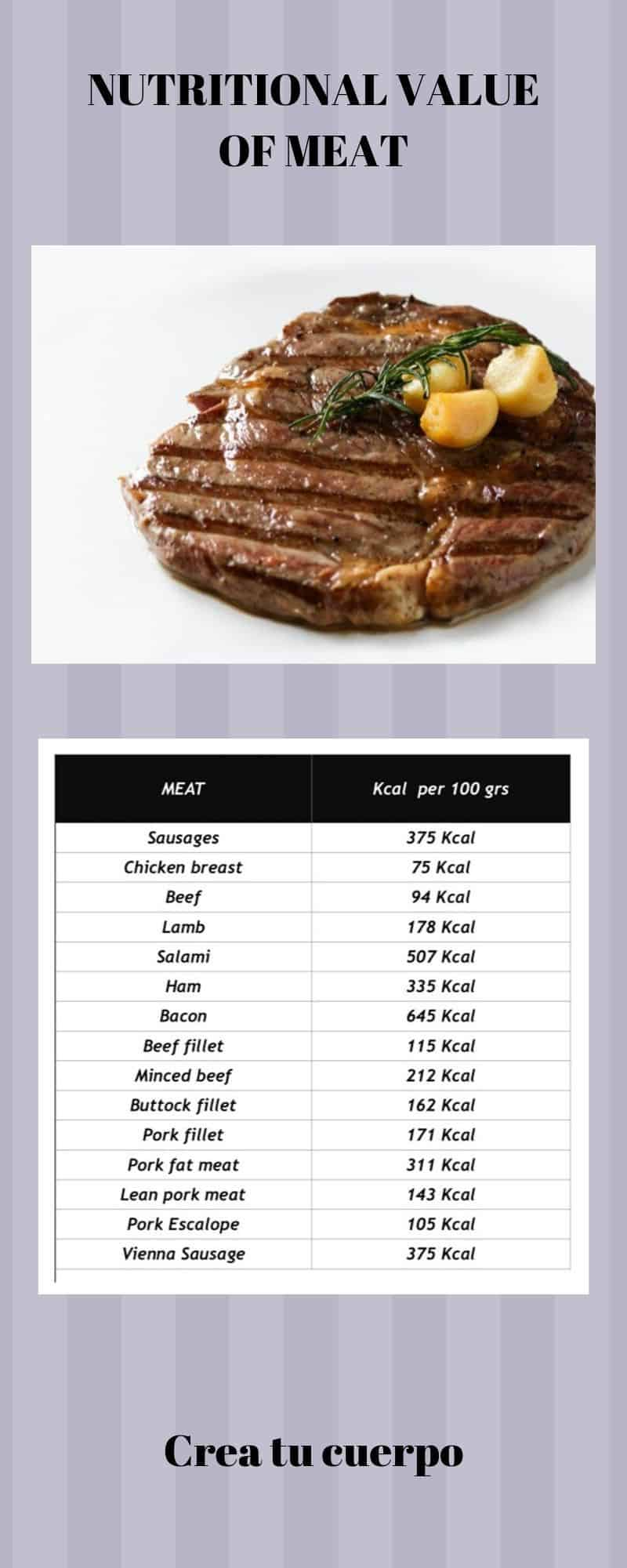 Graphic of calories that are in meat