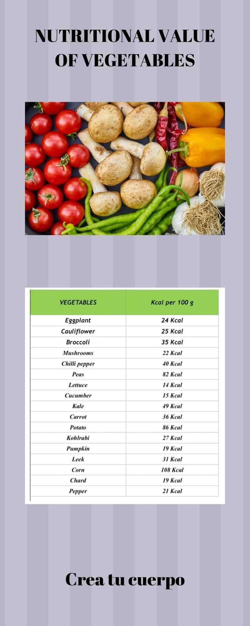 Graphic of calories in vegetales