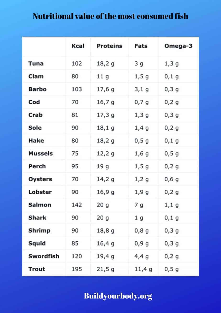 Nutritional value chart of the most consumed fish